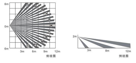 有线/无线广角红外探测器